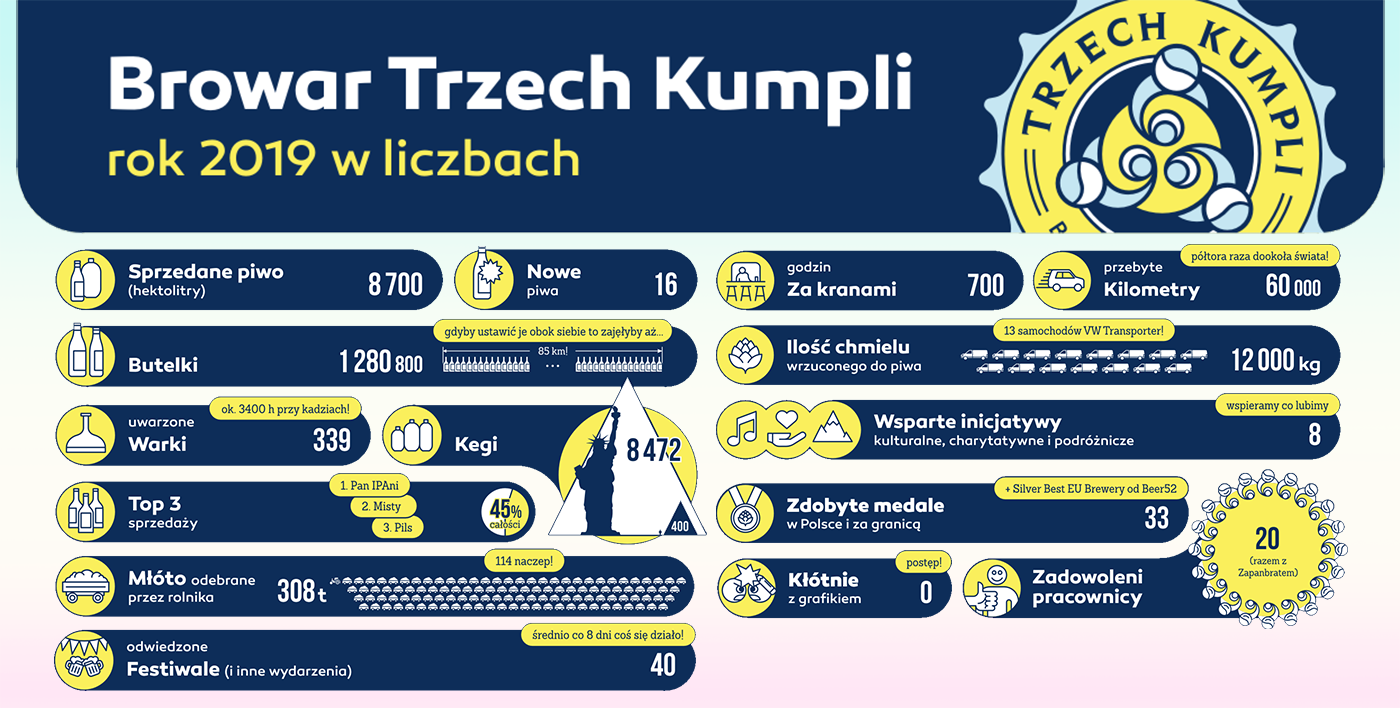 #MamyTrzechKumpli